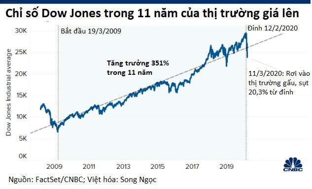 Nguy cơ Dow Jones giảm tiếp hơn 1.000 điểm sau phát biểu đáng thất vọng của Tổng thống Trump - Ảnh 1.