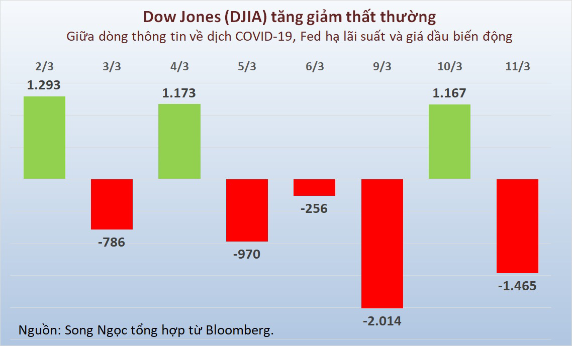 Nguy cơ Dow Jones giảm tiếp hơn 1.000 điểm sau phát biểu đáng thất vọng của Tổng thống Trump - Ảnh 2.