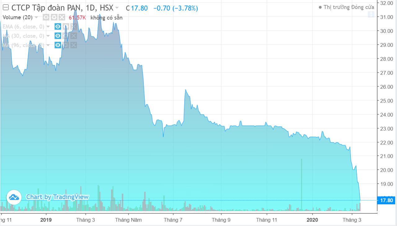 Cổ phiếu giảm mạnh từ khi COVID-19 bùng phát, PAN Group lên kế hoạch mua lại tối đa 22 triệu cổ phiếu quĩ - Ảnh 1.