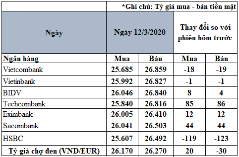 Tỷ giá đồng Euro hôm nay 12/3: Giá Euro trong nước biến động trái chiều - Ảnh 2.