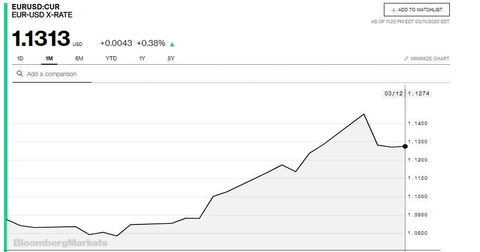 Tỷ giá đồng Euro hôm nay 12/3: Giá Euro trong nước biến động trái chiều - Ảnh 3.
