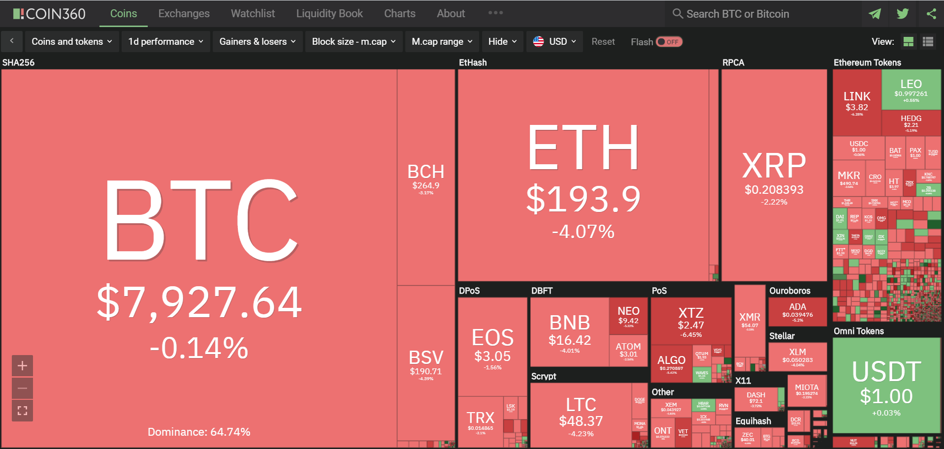 Toàn cảnh thị trường tiền kĩ thuật số hôm nay (12/3) (Nguồn: Coin360.com)