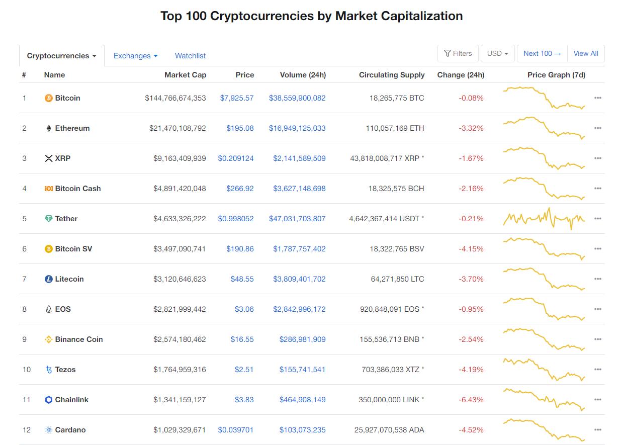 Nhóm 10 đồng tiền kĩ thuật số hàng đầu theo giá trị thị trường hôm nay (12/3) (nguồn: CoinMarketCap)