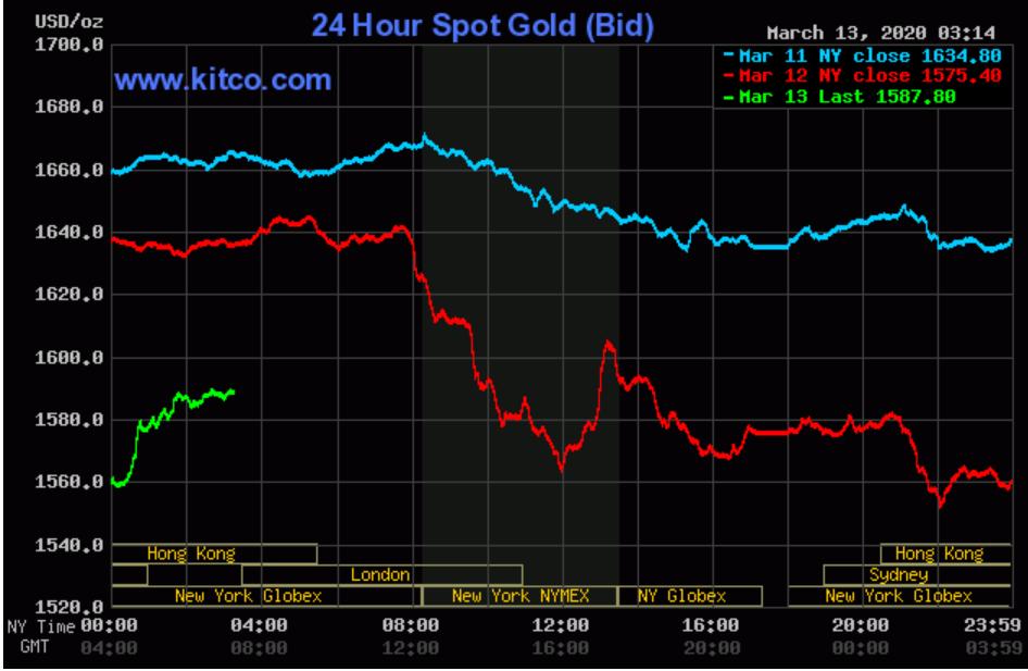 Tăng giảm chóng mặt, vàng thế giới thấp hơn vàng SJC đến 3,2 triệu đồng/lượng - Ảnh 1.