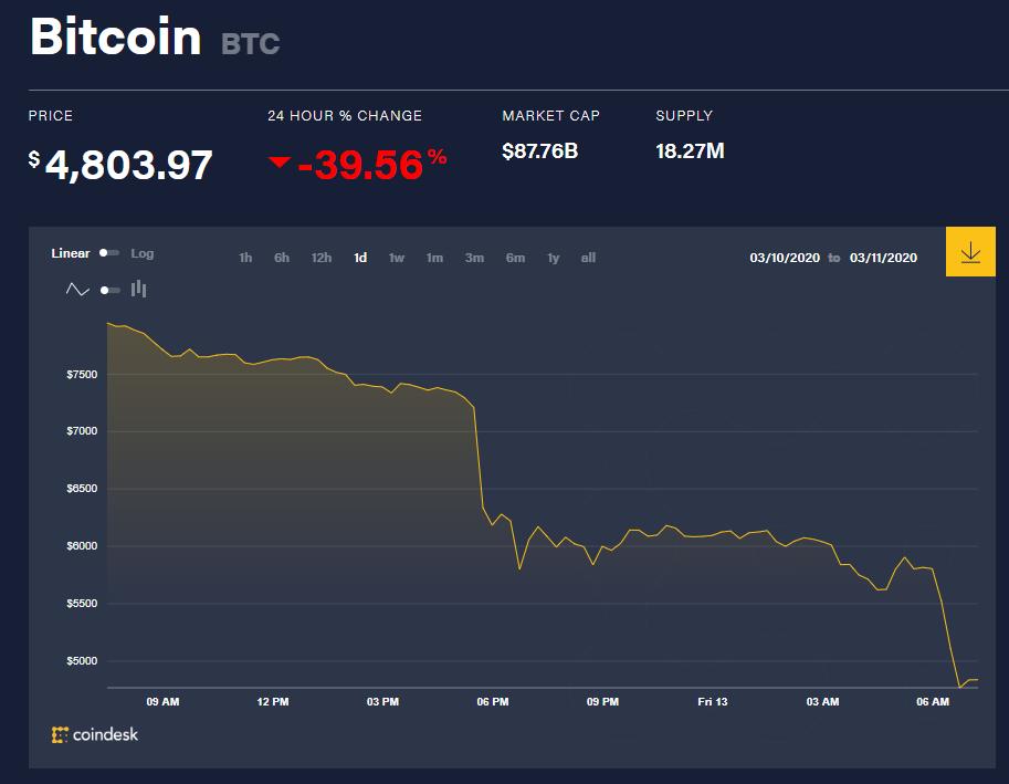 Chỉ số giá bitcoin hôm nay (13/3) (nguồn: CoinDesk)
