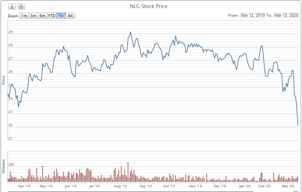 Sau nhóm ngân hàng và ACV, Pyn Elite Fund tiếp tục giải ngân vào cổ phiếu NLG - Ảnh 1.