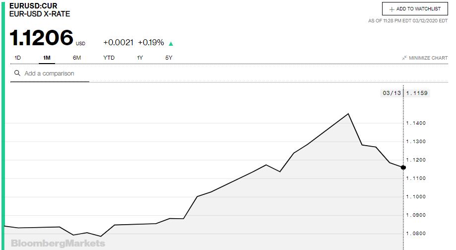 Tỷ giá đồng Euro hôm nay 13/3: Giá Euro ngân hàng giảm sâu - Ảnh 3.