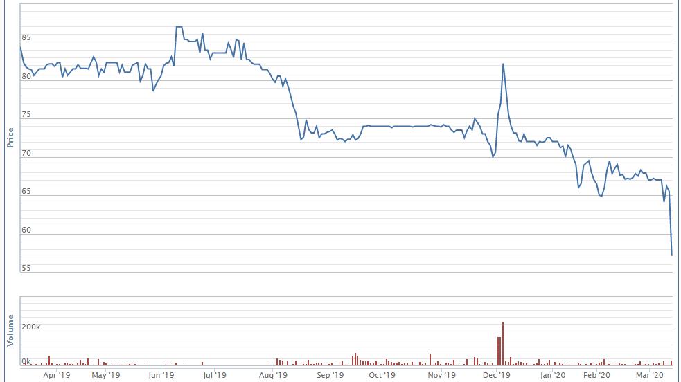 Masan Consumer Holdings tiếp tục đăng kí mua 1,3 triệu cổ phiếu MCH - Ảnh 1.