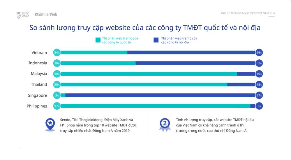 Sàn thương mại điện tử nội địa 2019: Yếu mảng ứng dụng, mạnh về website - Ảnh 2.