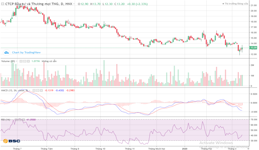 Cổ phiếu tâm điểm ngày 13/3: TNG, VCR, DPG - Ảnh 1.