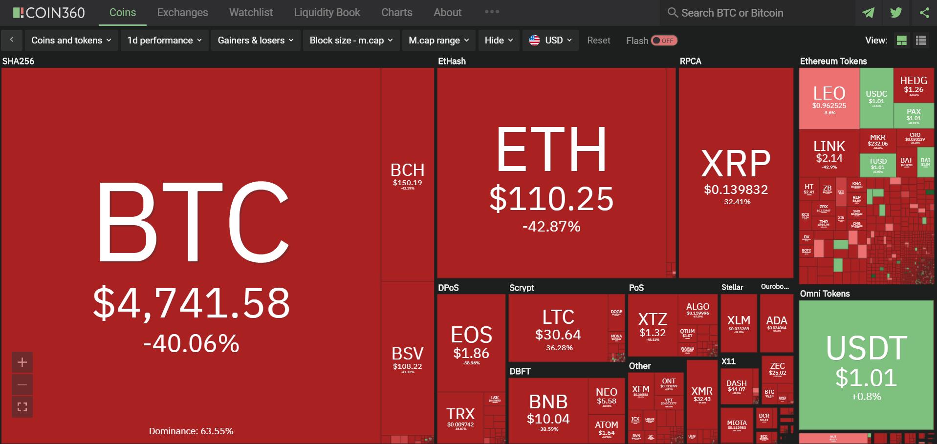 Toàn cảnh thị trường tiền kĩ thuật số hôm nay (13/3) (Nguồn: Coin360.com)