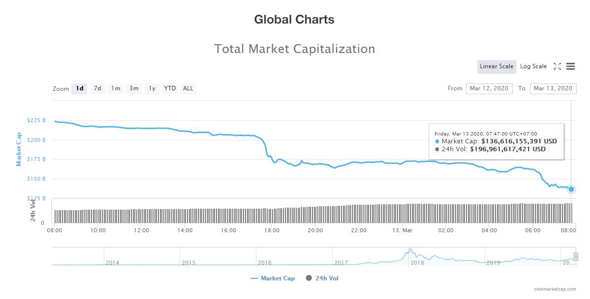Tổng giá trị thị trường và khối lượng giao dịch tiền kĩ thuật số hôm nay (13/3) (nguồn: CoinMarketCap)