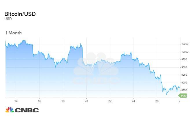 Giá bitcoin giảm liên tục trong 1 tháng qua (Nguồn: CNBC)