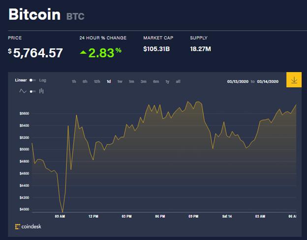 Chỉ số giá bitcoin hôm nay (14/3) (nguồn: CoinDesk)