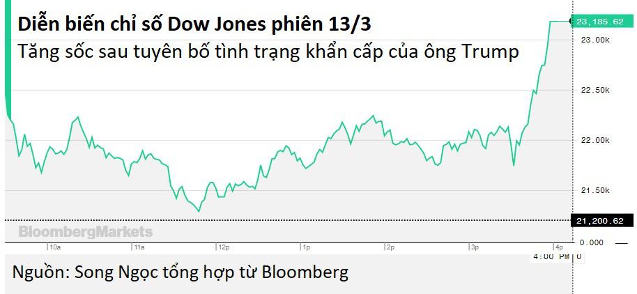 Ông Trump tuyên bố tình trạng khẩn cấp quốc gia, Dow Jones tăng dựng đứng gần 2.000 điểm - Ảnh 1.