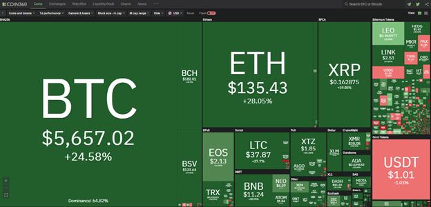 Toàn cảnh thị trường tiền kĩ thuật số hôm nay (14/3) (Nguồn: Coin360.com)