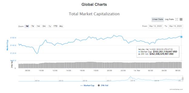 Tổng giá trị thị trường và khối lượng giao dịch tiền kĩ thuật số hôm nay (14/3) (nguồn: CoinMarketCap)