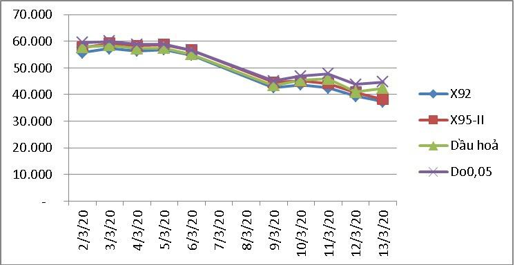 Giá xăng giảm mạnh còn hơn 16.000 đồng/lít - Ảnh 2.