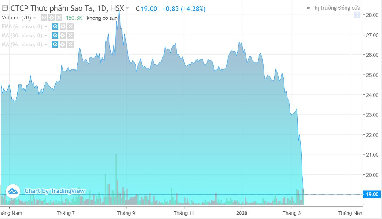 Cổ phiếu lao dốc trong mùa dịch COVID-19, Sao Ta lên phương án mua lại cổ phiếu quĩ - Ảnh 1.