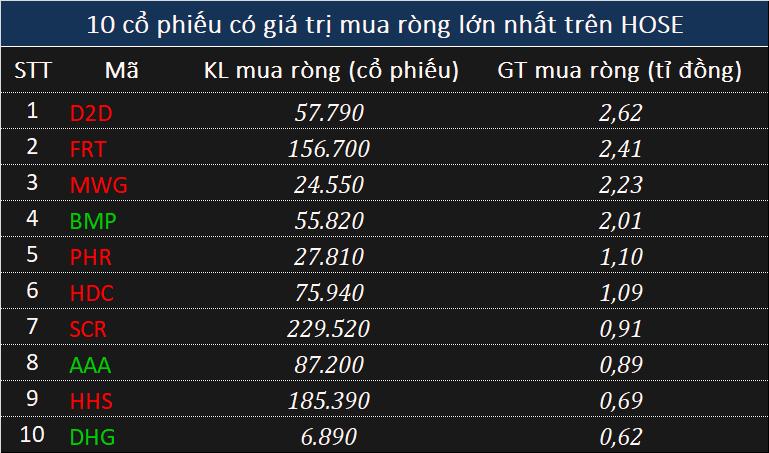 Khối ngoại xả 710 tỉ đồng chỉ một phiên cuối tuần, ghi nhận chuỗi bán ròng 24 phiên liên tiếp - Ảnh 2.