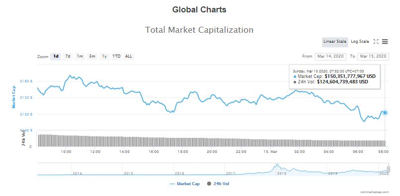 Tổng giá trị thị trường và khối lượng giao dịch tiền kĩ thuật số hôm nay (15/3) (nguồn: CoinMarketCap)