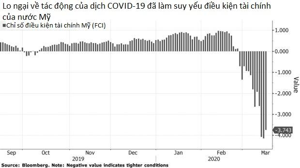 Tại sao Fed phải dùng đến 'hỏa lực' kép để đẩy lùi mối đe dọa kinh tế của dịch COVID-19? - Ảnh 2.