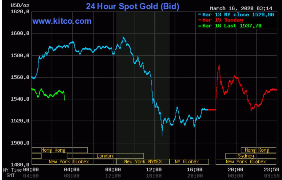 Giá vàng SJC ngày càng đắt đỏ so với vàng thế giới, chênh lệch gần 4 triệu đồng mỗi lượng - Ảnh 3.