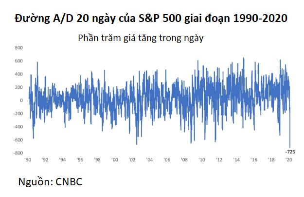 Liệu thị trường chứng khoán đã trở về giá trị thực? - Ảnh 3.