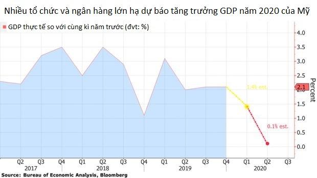 Tại sao Fed phải dùng đến 'hỏa lực' kép để đẩy lùi mối đe dọa kinh tế của dịch COVID-19? - Ảnh 1.