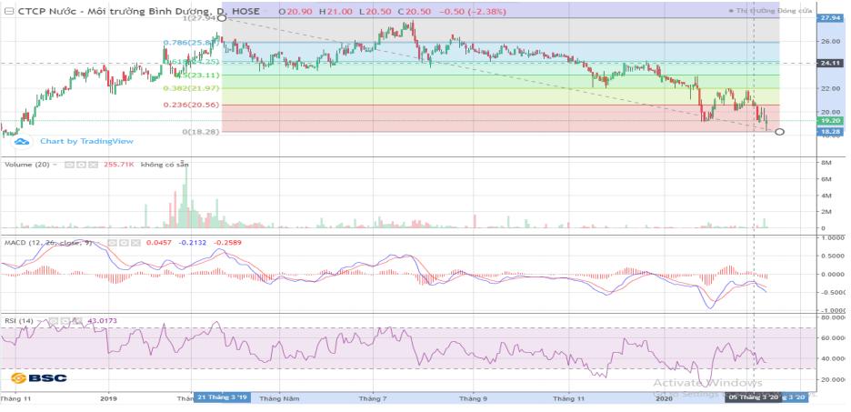 Cổ phiếu tâm điểm ngày 17/3: HPX, NVB, DHC, BWE, TNG - Ảnh 3.