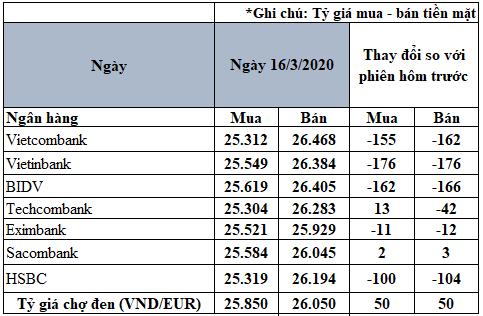 Tỷ giá đồng Euro hôm nay 16/3: Xu hướng giảm vẫn chiếm ưu thế - Ảnh 2.