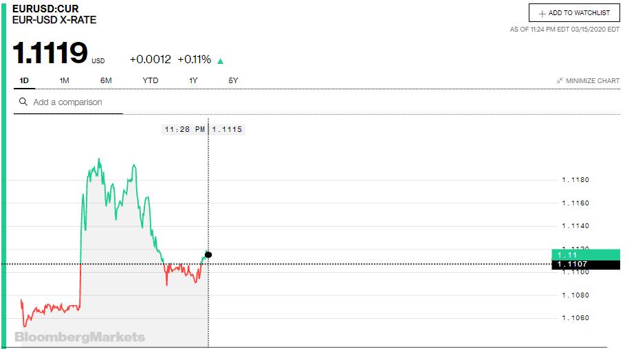 Tỷ giá đồng Euro hôm nay 16/3: Xu hướng giảm vẫn chiếm ưu thế - Ảnh 3.