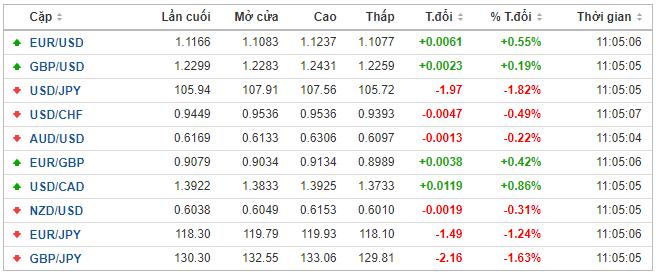 Thị trường ngoại hối hôm nay 16/3: Fed hạ lãi suất về mức 0, nhà đầu tư được khuyến nghị bán đồng USD - Ảnh 1.