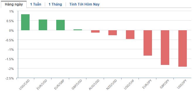 Thị trường ngoại hối hôm nay 16/3: Fed hạ lãi suất về mức 0, nhà đầu tư được khuyến nghị bán đồng USD - Ảnh 2.