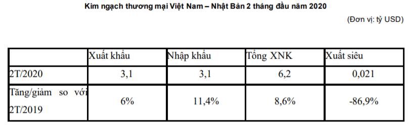 Xuất nhập khẩu Việt Nam - Nhật Bản trong hai tháng đầu năm 2020 - Ảnh 1.