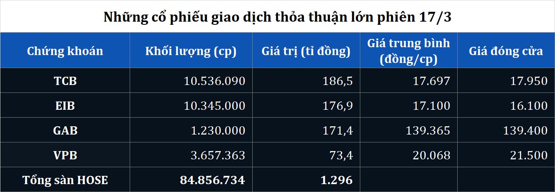 Giao dịch thỏa thuận khủng GAB cùng nhiều cổ phiếu ngân hàng phiên hồi phục 17/3 - Ảnh 2.