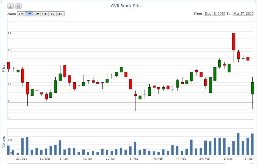 Cổ phiếu GVR giảm hơn 3% phiên chào sàn HOSE - Ảnh 2.
