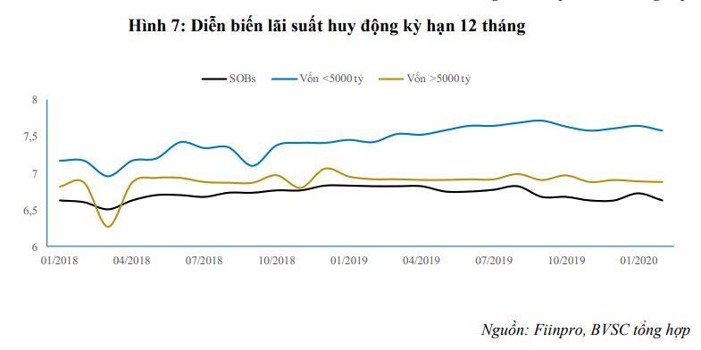 BVSC: Lo ngại ảnh hưởng tới nguồn tiền tiết kiệm, NHNN chưa thể mạnh tay giảm trần lãi suất tiền gửi - Ảnh 1.