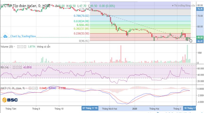 Cổ phiếu tâm điểm ngày 18/3: MSN, ACB, VRG - Ảnh 1.