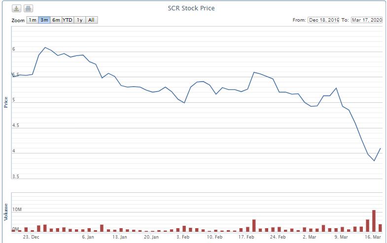 Lãnh đạo TTC Land đăng kí mua 5 triệu cổ phiếu SCR - Ảnh 1.