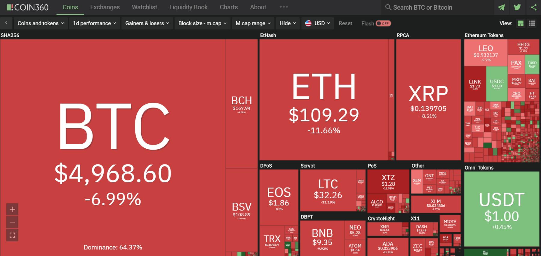Giá bitcoin hôm nay 17/3: Thị trường rực lửa, bitcoin còn chưa đầy 5.000 USD - Ảnh 2.