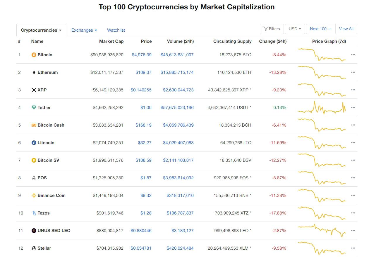 Giá bitcoin hôm nay 17/3: Thị trường rực lửa, bitcoin còn chưa đầy 5.000 USD - Ảnh 3.