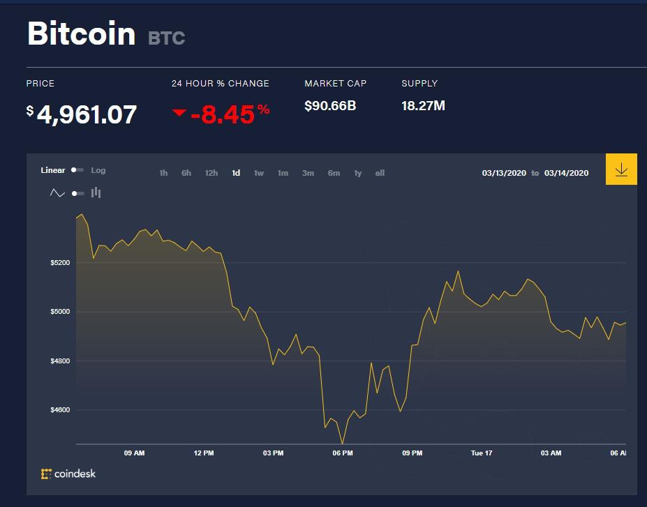 Chỉ số giá bitcoin hôm nay (17/3) (Nguồn: CoinDesk)