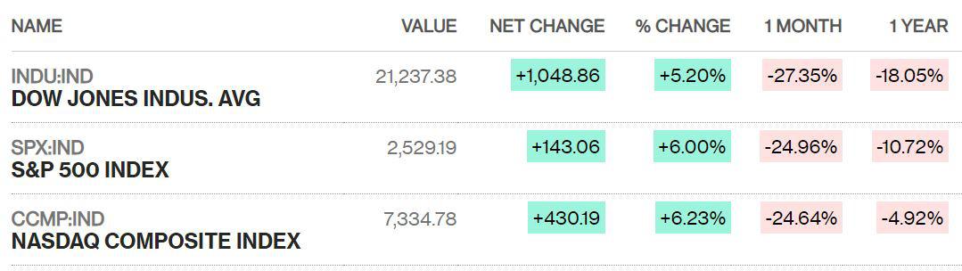 Dow Jones bật tăng hơn 1.000 điểm sau tin về gói kích thích kinh tế 1.000 tỉ USD - Ảnh 2.