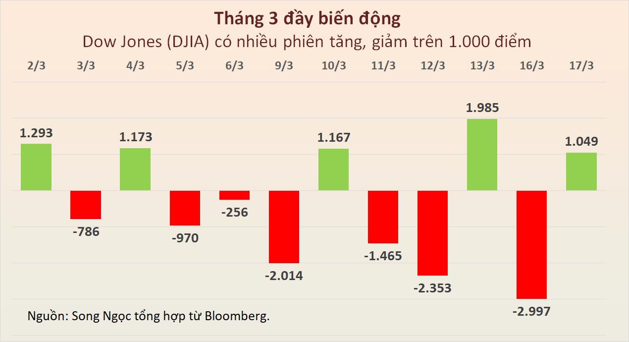 Dow Jones bật tăng hơn 1.000 điểm sau tin về gói kích thích kinh tế 1.000 tỉ USD - Ảnh 4.