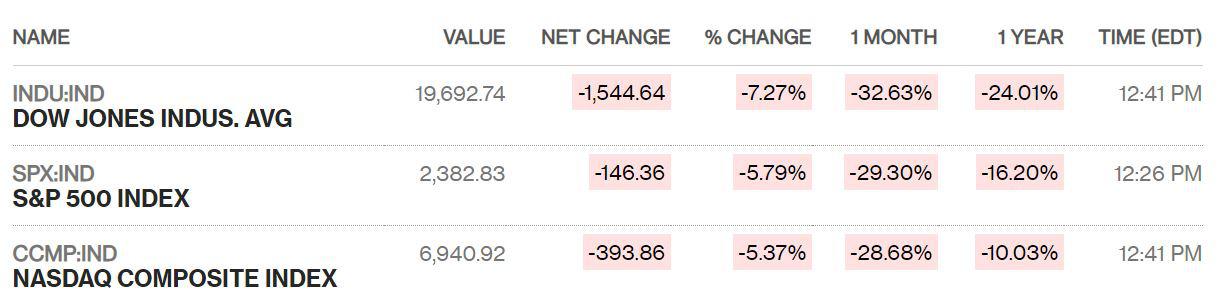Chứng khoán Mỹ giảm sâu sau phiên hồi phục, Dow Jones sụt hơn 1.500 điểm và thủng ngưỡng 20.000 - Ảnh 1.