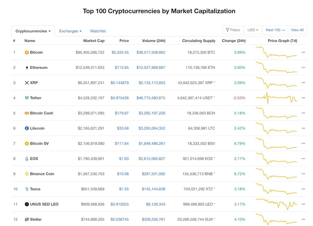 Nhóm 10 đồng tiền kĩ thuật số hàng đầu theo giá trị thị trường hôm nay (18/3) (nguồn: CoinMarketCap)