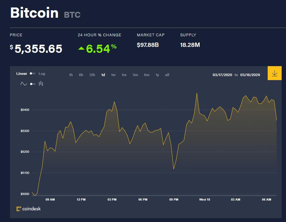 Chỉ số giá bitcoin hôm nay (18/3) (Nguồn: CoinDesk)