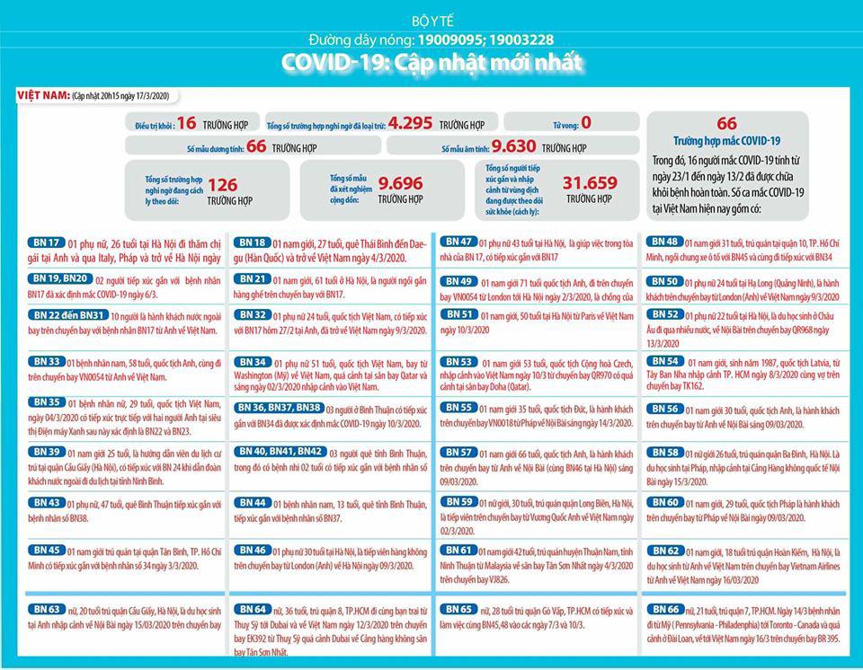 Cập nhật tình hình dịch virus corona ngày 18/3: Dịch bệnh 'tung hoành' khắp Châu Âu, Italy có hơn 3.500 ca nhiễm mới trong ngày, Việt Nam phong tỏa nhiều điểm nóng - Ảnh 2.