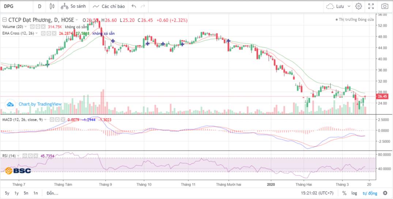 Cổ phiếu tâm điểm ngày 19/3: DPG, FIT, GMD - Ảnh 1.